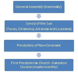 Presbyterian Government